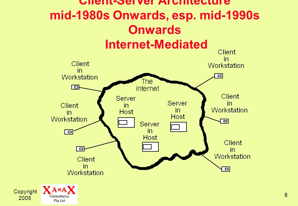 Copyright 2005 6 Client-Server Architecture mid-1980s Onwards, esp.