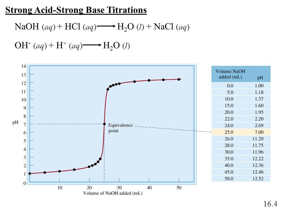 Strong Acid-Strong Base Titrations NaOH (aq) + HCl (aq) H 2 O (l) + NaCl (aq) OH - (aq) + H + (aq) H 2 O (l) 16.4