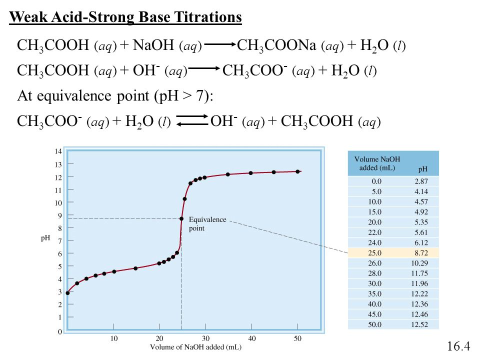 Weak Acid-Strong Base Titrations CH 3 COOH (aq) + NaOH (aq) CH 3 COONa (aq) + H 2 O (l) CH 3 COOH (aq) + OH - (aq) CH 3 COO - (aq) + H 2 O (l) CH 3 CO