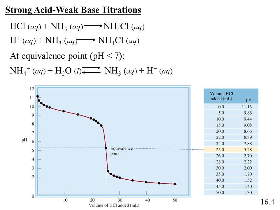 Strong Acid-Weak Base Titrations HCl (aq) + NH 3 (aq) NH 4 Cl (aq) NH 4 + (aq) + H 2 O (l) NH 3 (aq) + H + (aq) At equivalence point (pH < 7): 16.4 H
