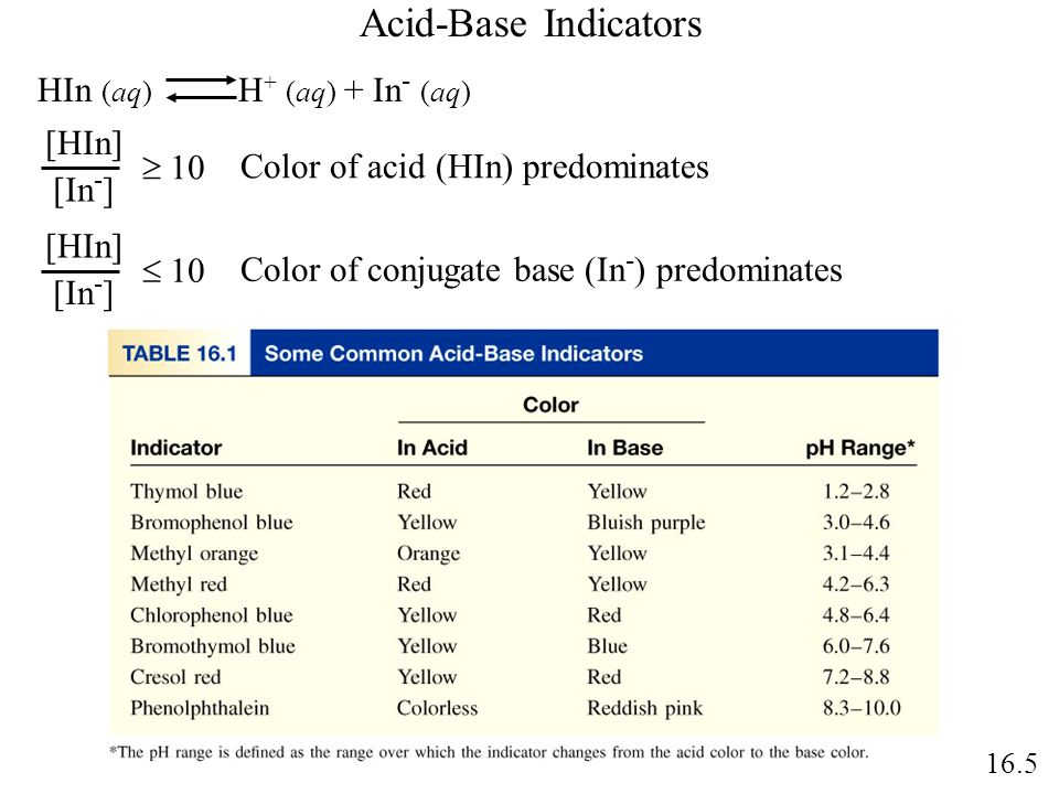 Acid-Base Indicators HIn (aq) H + (aq) + In - (aq) 10 [HIn] [In - ] Color of acid (HIn) predominates 10 [HIn] [In - ] Color of conjugate base (In - )
