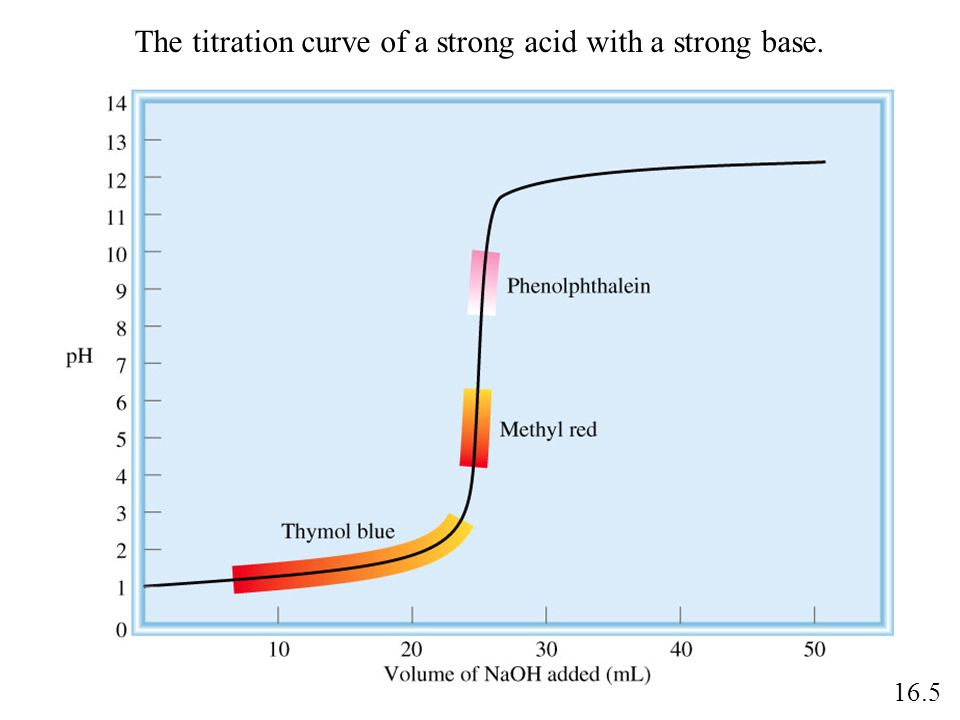 The titration curve of a strong acid with a strong base. 16.5