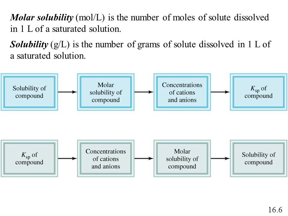 Molar solubility (mol/L) is the number of moles of solute dissolved in 1 L of a saturated solution. Solubility (g/L) is the number of grams of solute
