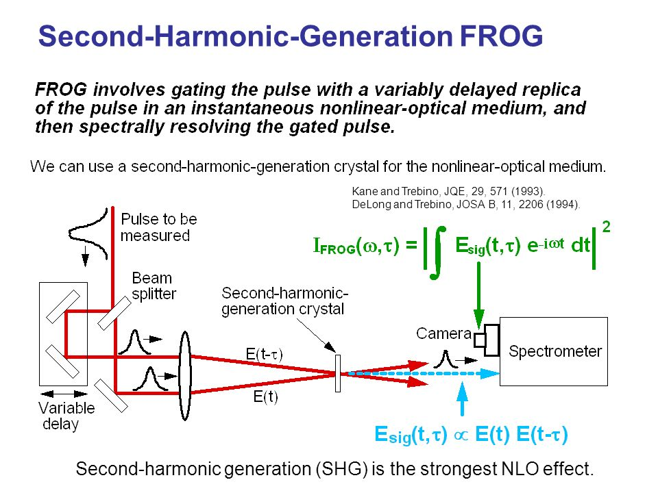 Second-harmonic generation (SHG) is the strongest NLO effect. Second-Harmonic-Generation FROG Kane and Trebino, JQE, 29, 571 (1993). DeLong and Trebin