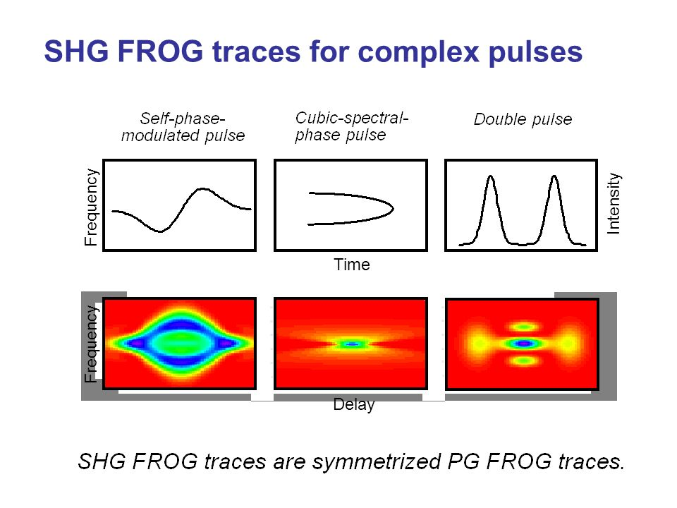 Frequency Intensity Time Delay SHG FROG traces for complex pulses