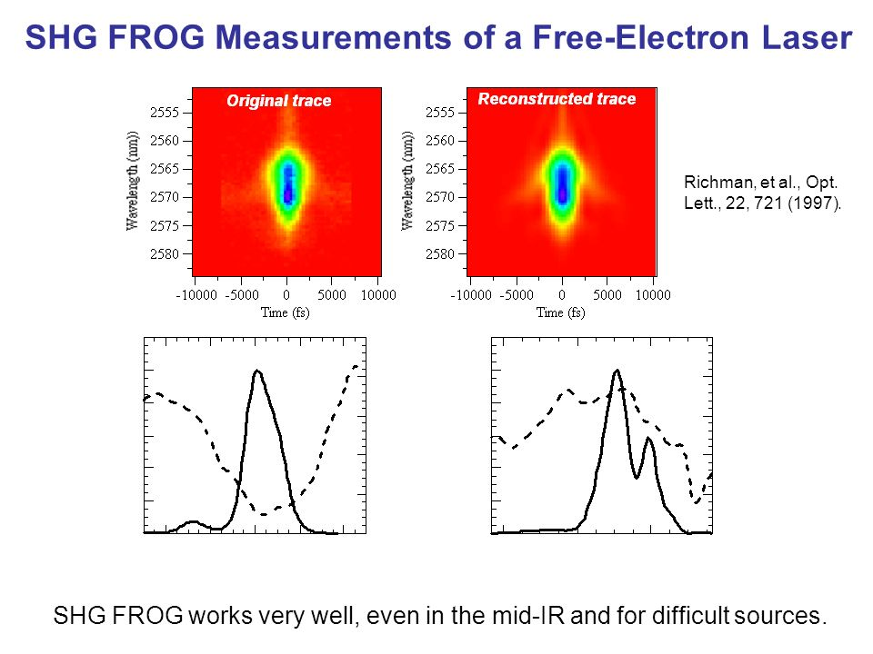 SHG FROG Measurements of a Free-Electron Laser SHG FROG works very well, even in the mid-IR and for difficult sources. Richman, et al., Opt. Lett., 22