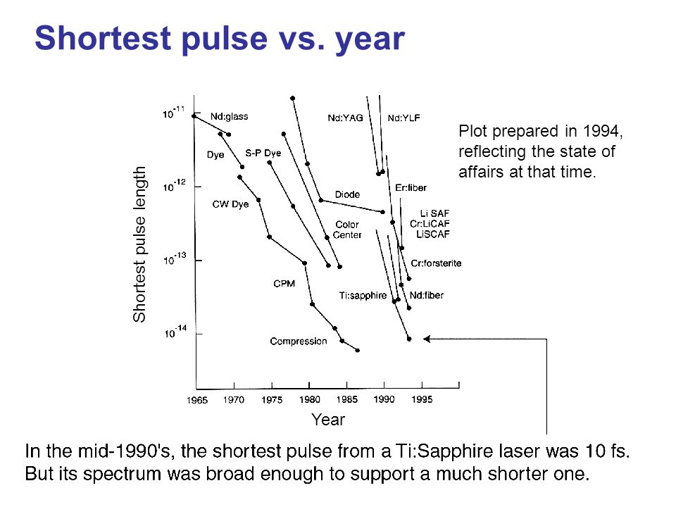 Shortest pulse length Year Shortest pulse vs. year Plot prepared in 1994, reflecting the state of affairs at that time.