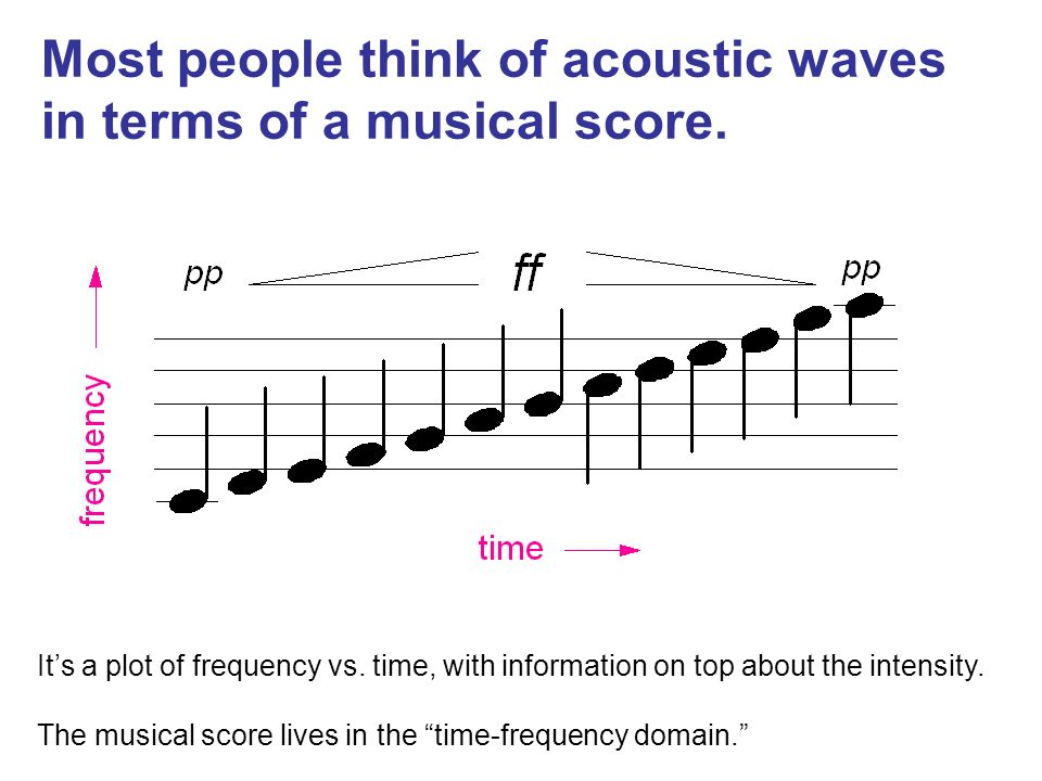 Its a plot of frequency vs. time, with information on top about the intensity. The musical score lives in the time-frequency domain. Most people think