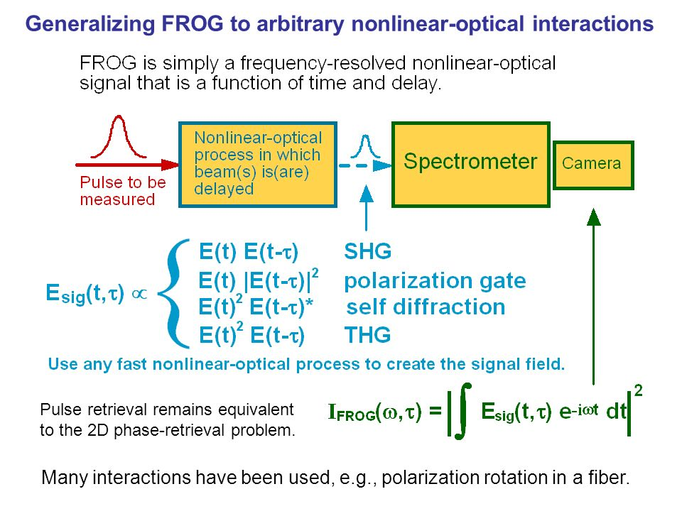 Pulse retrieval remains equivalent to the 2D phase-retrieval problem. Many interactions have been used, e.g., polarization rotation in a fiber. Genera