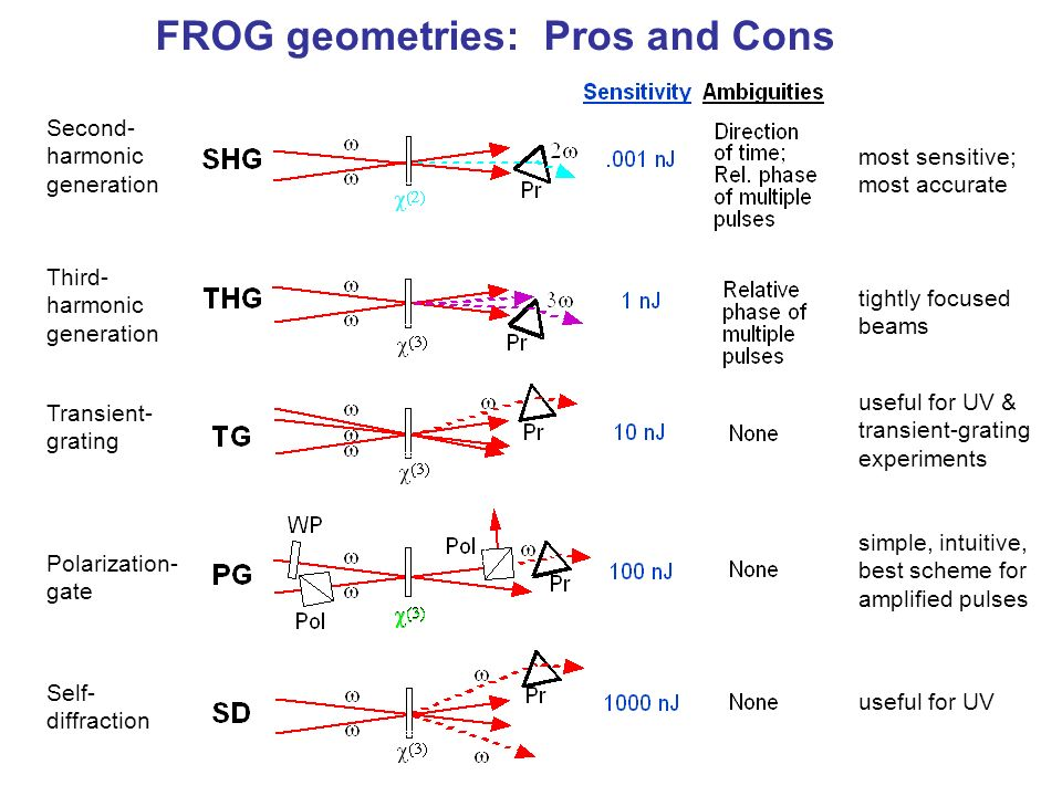 FROG geometries: Pros and Cons Second- harmonic generation Third- harmonic generation Transient- grating Polarization- gate Self- diffraction most sen