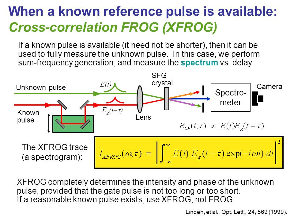When a known reference pulse is available: Cross-correlation FROG (XFROG) The XFROG trace (a spectrogram): Unknown pulse Camera E(t) E g (t– ) SFG cry