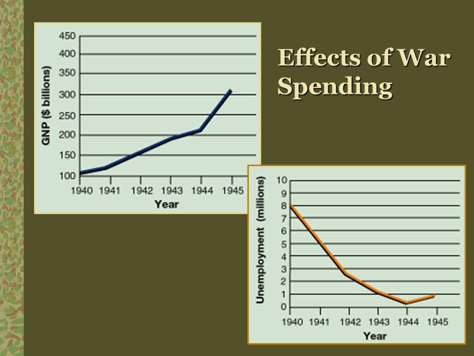 Effects of War Spending