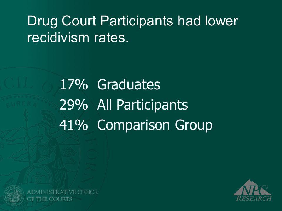 Drug Court Participants had lower recidivism rates. 17% Graduates 29% All Participants 41% Comparison Group