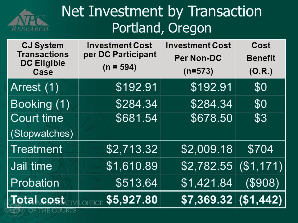 Net Investment by Transaction Portland, Oregon CJ System Transactions DC Eligible Case Investment Cost per DC Participant (n = 594) Investment Cost Pe