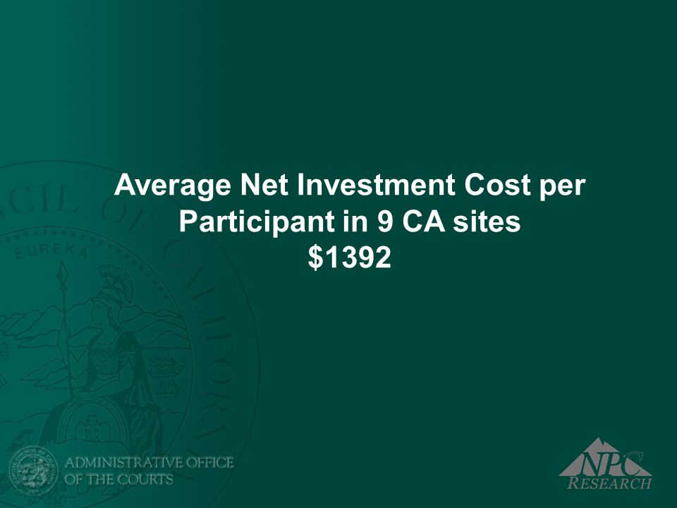 Average Net Investment Cost per Participant in 9 CA sites $1392