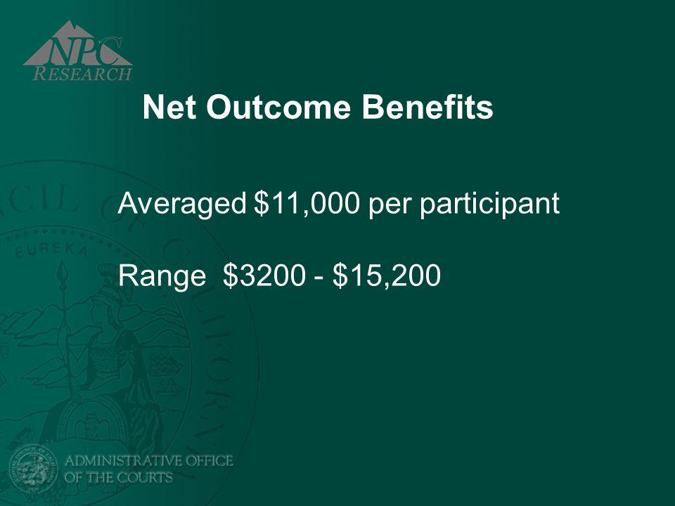 Net Outcome Benefits Averaged $11,000 per participant Range $3200 - $15,200