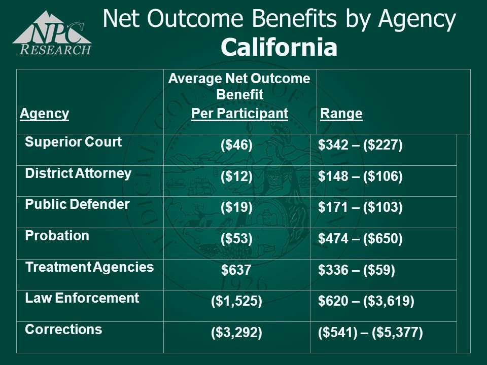 Net Outcome Benefits by Agency California Agency Average Net Outcome Benefit Per Participant Range Superior Court ($46)$342 – ($227) District Attorney