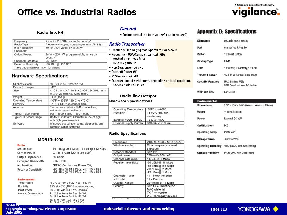 YCAU II Copyright © Yokogawa Electric Corporation July 2005 Industrial Ethernet and Networking Page.113 Office vs. Industrial Radios Radio linx FH MDS