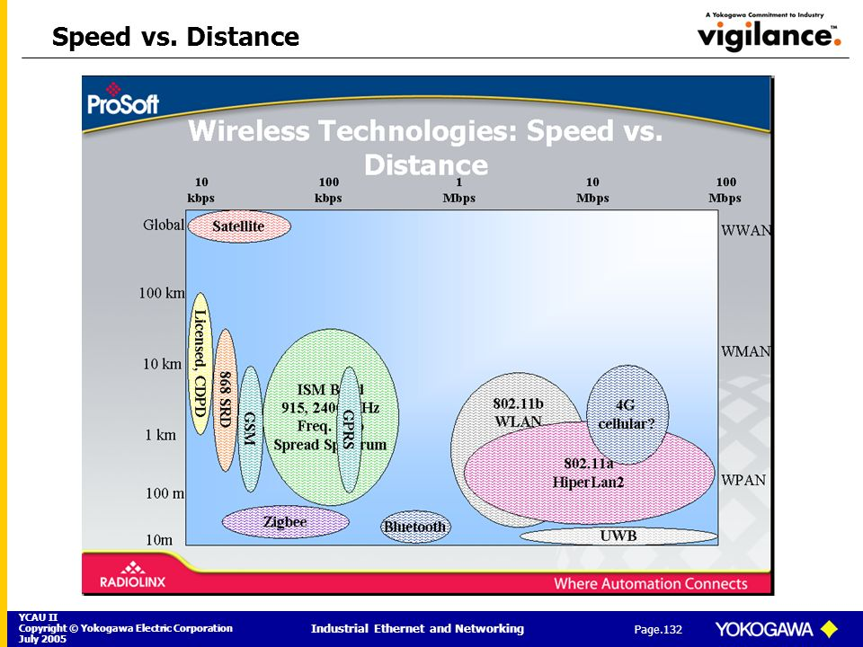 YCAU II Copyright © Yokogawa Electric Corporation July 2005 Industrial Ethernet and Networking Page.132 Speed vs. Distance