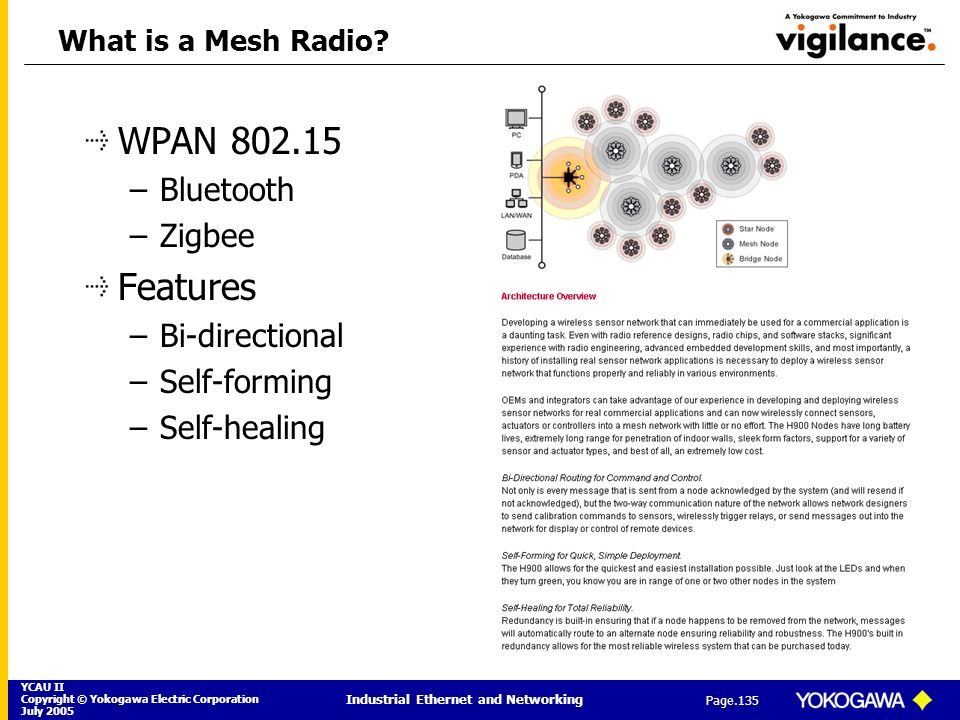 YCAU II Copyright © Yokogawa Electric Corporation July 2005 Industrial Ethernet and Networking Page.135 What is a Mesh Radio? WPAN 802.15 –Bluetooth –