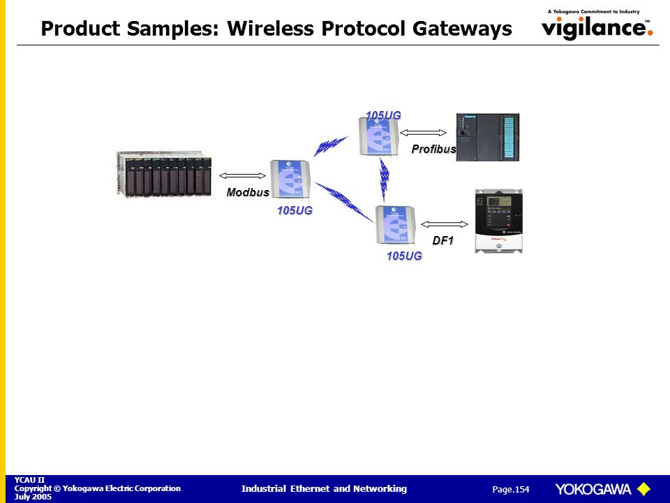 YCAU II Copyright © Yokogawa Electric Corporation July 2005 Industrial Ethernet and Networking Page.154 Product Samples: Wireless Protocol Gateways105