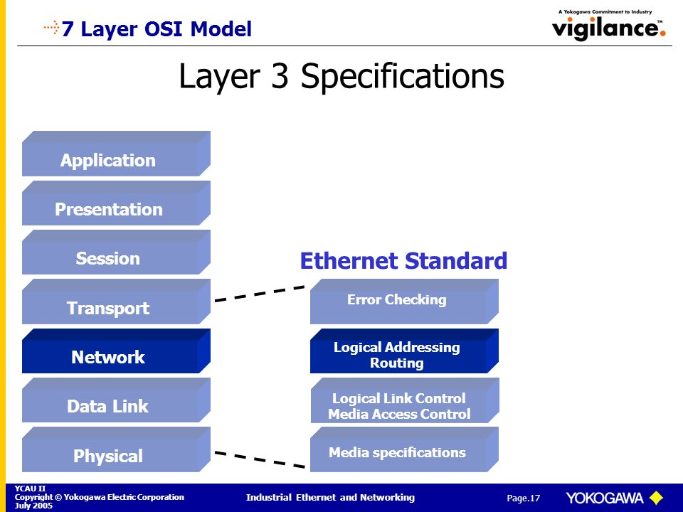 YCAU II Copyright © Yokogawa Electric Corporation July 2005 Industrial Ethernet and Networking Page.17 Layer 3 Specifications 7 Layer OSI Model Applic