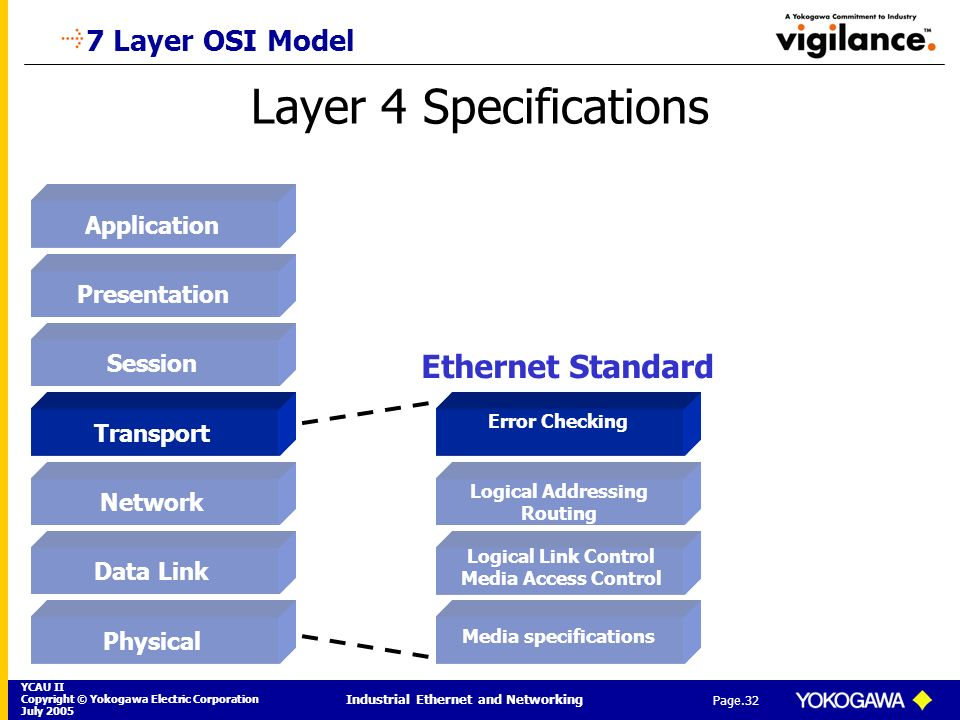YCAU II Copyright © Yokogawa Electric Corporation July 2005 Industrial Ethernet and Networking Page.32 Layer 4 Specifications 7 Layer OSI Model Applic