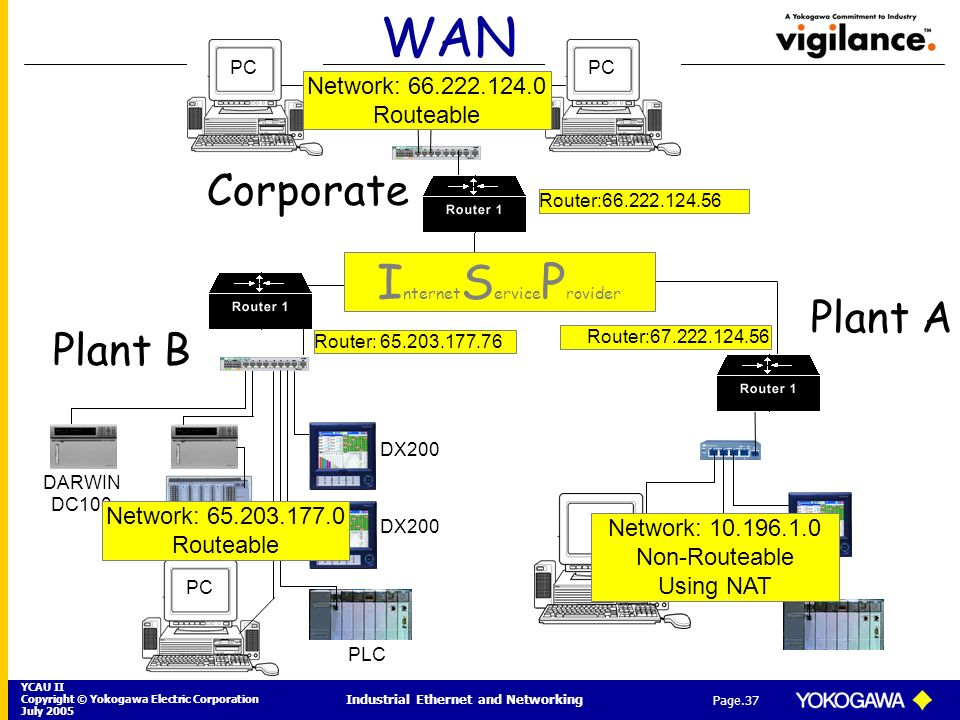 YCAU II Copyright © Yokogawa Electric Corporation July 2005 Industrial Ethernet and Networking Page.37 WAN PC DARWIN DC100 DX200 PLC Router: 65.203.17