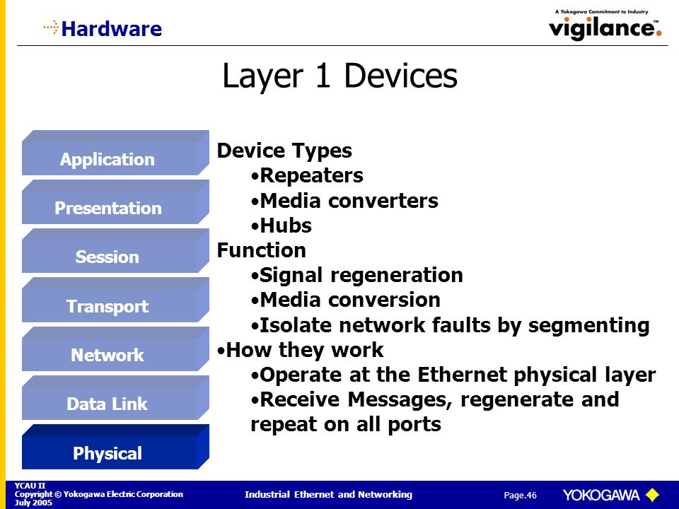YCAU II Copyright © Yokogawa Electric Corporation July 2005 Industrial Ethernet and Networking Page.46 Layer 1 Devices Hardware Application Presentati