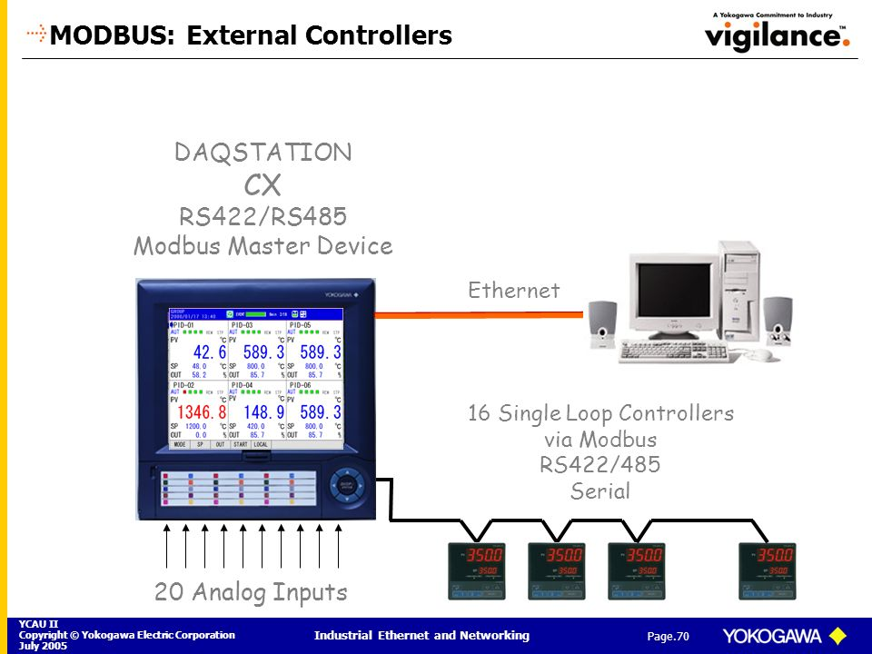 YCAU II Copyright © Yokogawa Electric Corporation July 2005 Industrial Ethernet and Networking Page.70 DAQSTATION CX RS422/RS485 Modbus Master Device