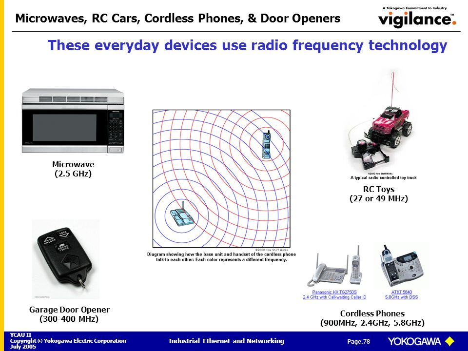 YCAU II Copyright © Yokogawa Electric Corporation July 2005 Industrial Ethernet and Networking Page.78 Microwaves, RC Cars, Cordless Phones, & Door Op