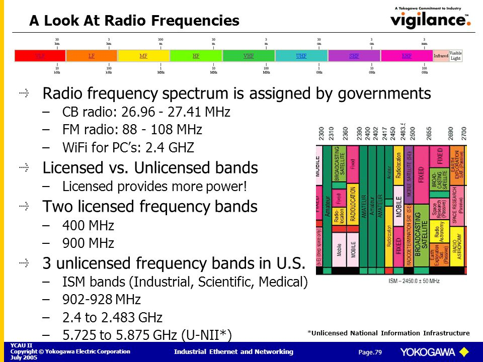YCAU II Copyright © Yokogawa Electric Corporation July 2005 Industrial Ethernet and Networking Page.79 A Look At Radio Frequencies Radio frequency spe