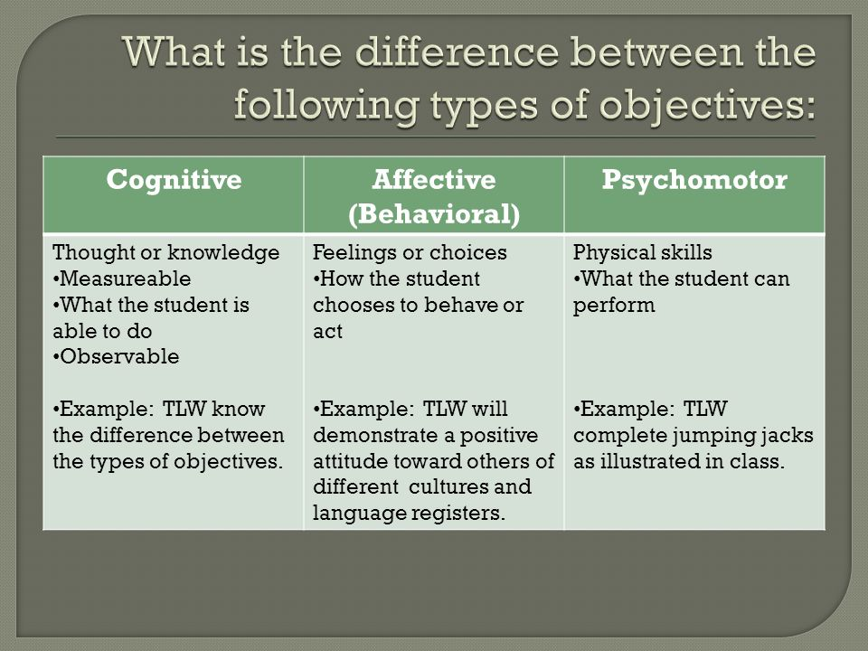 CognitiveAffective (Behavioral) Psychomotor Thought or knowledge Measureable What the student is able to do Observable Example: TLW know the differenc