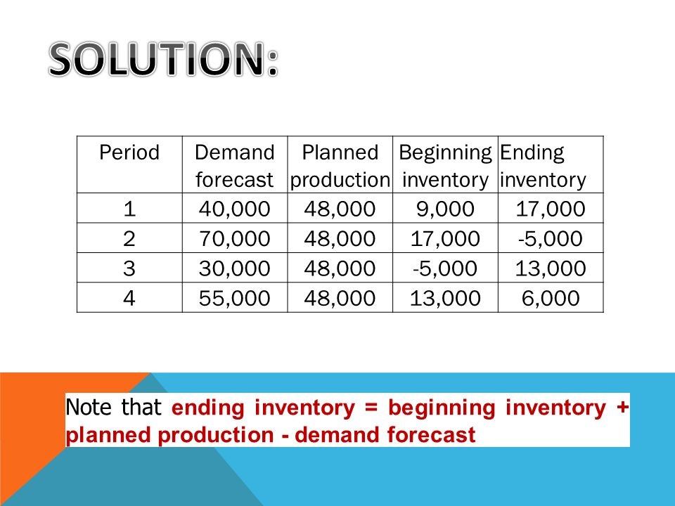 PeriodDemand forecast Planned production Beginning inventory Ending inventory 140,00048,0009,00017,000 270,00048,00017,000-5,000 330,00048,000-5,00013