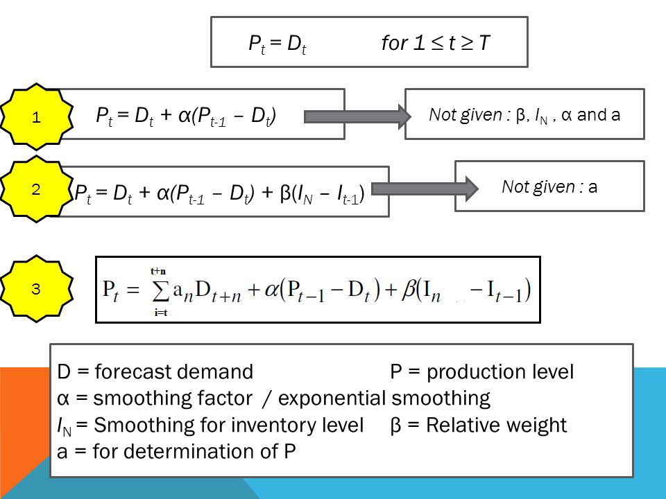 D = forecast demandP = production level α = smoothing factor / exponential smoothing I N = Smoothing for inventory levelβ = Relative weight a = for de