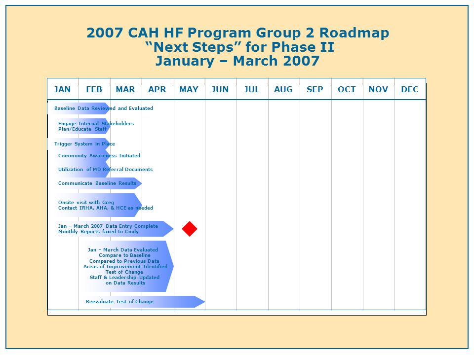 2007 CAH HF Program Group 2 Roadmap Next Steps for Phase II January – March 2007 JANFEBMARAPRMAYJUNJULAUGSEPOCTNOVDEC Engage Internal Stakeholders Plan/Educate Staff Trigger System in Place Community Awareness Initiated Communicate Baseline Results Onsite visit with Greg Contact IRHA, AHA, & HCE as needed Jan – March 2007 Data Entry Complete Monthly Reports faxed to Cindy Utilization of MD Referral Documents Jan – March Data Evaluated Compare to Baseline Compared to Previous Data Areas of Improvement Identified Test of Change Staff & Leadership Updated on Data Results Reevaluate Test of Change Baseline Data Reviewed and Evaluated