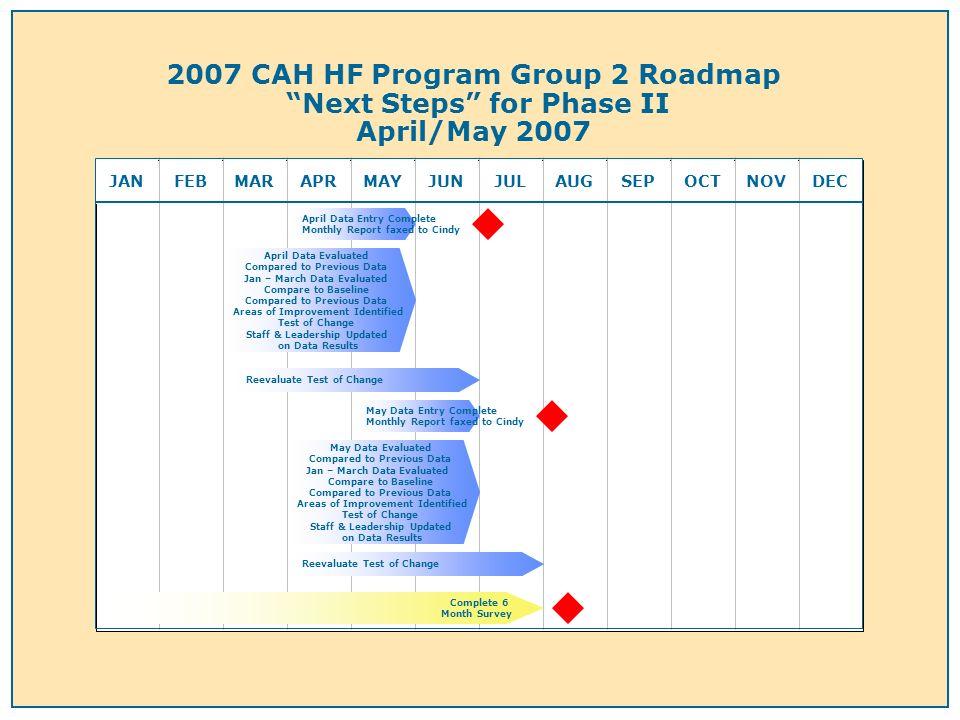 2007 CAH HF Program Group 2 Roadmap Next Steps for Phase II April/May 2007 JANFEBMARAPRMAYJUNJULAUGSEPOCTNOVDEC April Data Evaluated Compared to Previ