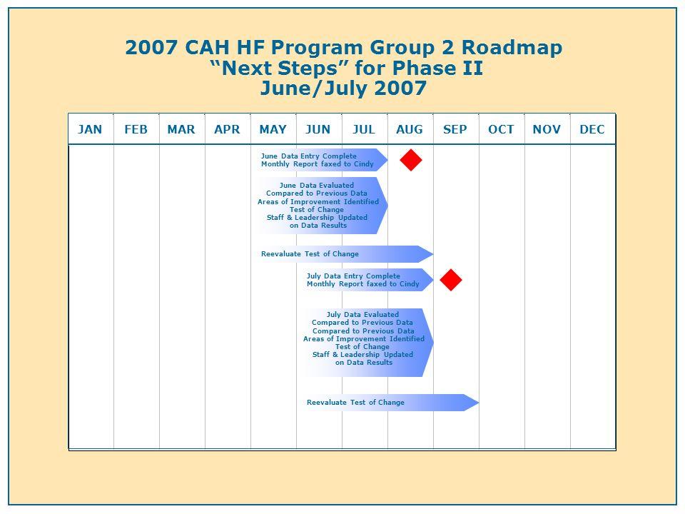 2007 CAH HF Program Group 2 Roadmap Next Steps for Phase II June/July 2007 JANFEBMARAPRMAYJUNJULAUGSEPOCTNOVDEC June Data Evaluated Compared to Previo