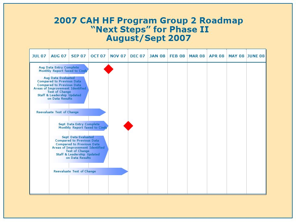 2007 CAH HF Program Group 2 Roadmap Next Steps for Phase II August/Sept 2007 JUL 07AUG 07SEP 07OCT 07NOV 07DEC 07 JAN 08FEB 08 MAR 08APR 08MAY 08JUNE 08 Aug Data Evaluated Compared to Previous Data Areas of Improvement Identified Test of Change Staff & Leadership Updated on Data Results Aug Data Entry Complete Monthly Report faxed to Cindy Reevaluate Test of Change Sept Data Entry Complete Monthly Report faxed to Cindy Sept Data Evaluated Compared to Previous Data Areas of Improvement Identified Test of Change Staff & Leadership Updated on Data Results Reevaluate Test of Change