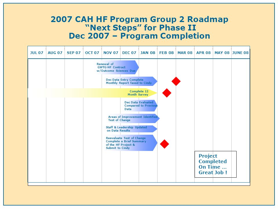 2007 CAH HF Program Group 2 Roadmap Next Steps for Phase II Dec 2007 – Program Completion JUL 07AUG 07SEP 07OCT 07NOV 07DEC 07 JAN 08FEB 08 MAR 08APR 08MAY 08JUNE 08 Renewal of GWTG-HF Contract w/Outcome Sciences Due Dec Data Entry Complete Monthly Report faxed to Cindy Areas of Improvement Identified Test of Change Reevaluate Test of Change Complete a Brief Summary of the HF Project & Submit to Cindy Staff & Leadership Updated on Data Results Complete 12 Month Survey Project Completed On Time … Great Job .