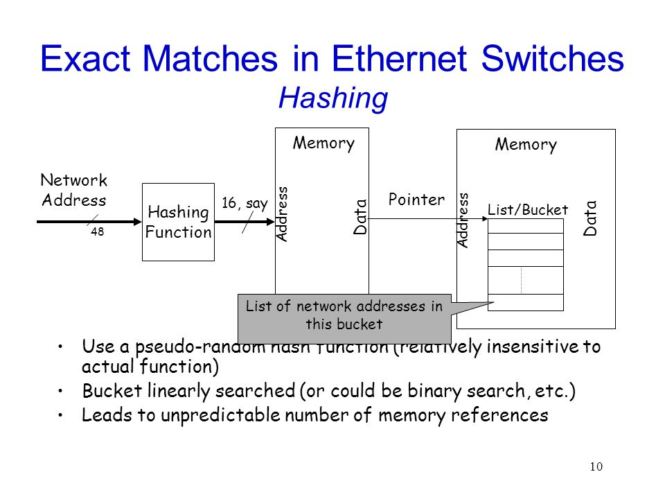10 Exact Matches in Ethernet Switches Hashing Use a pseudo-random hash function (relatively insensitive to actual function) Bucket linearly searched (or could be binary search, etc.) Leads to unpredictable number of memory references Hashing Function Memory Address Data Network Address 48 16, say Pointer Memory Address Data List/Bucket List of network addresses in this bucket