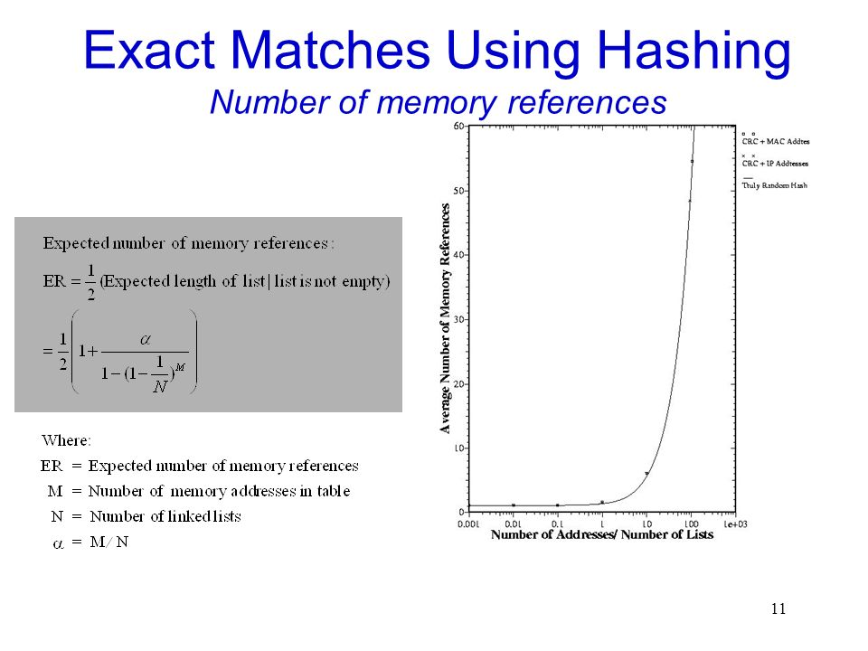 11 Exact Matches Using Hashing Number of memory references