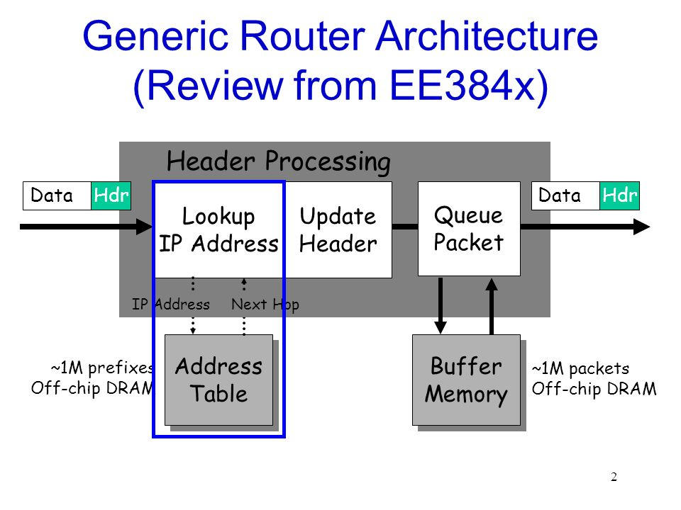 2 Generic Router Architecture (Review from EE384x) Lookup IP Address Update Header Header Processing DataHdrDataHdr ~1M prefixes Off-chip DRAM Address Table Address Table IP AddressNext Hop Queue Packet Buffer Memory Buffer Memory ~1M packets Off-chip DRAM