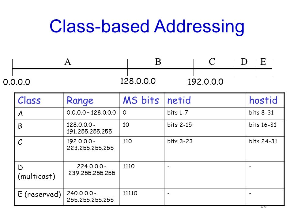 20 Class-based Addressing ABCD E ClassRangeMS bitsnetidhostid A – bits 1-7bits 8-31 B bits 2-15bits C bits 3-23bits D (multicast) E (reserved)