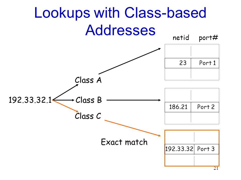21 Lookups with Class-based Addresses 23 186.21 Port 1 Port 2 192.33.32.1 Class A Class B Class C 192.33.32Port 3 Exact match netidport#