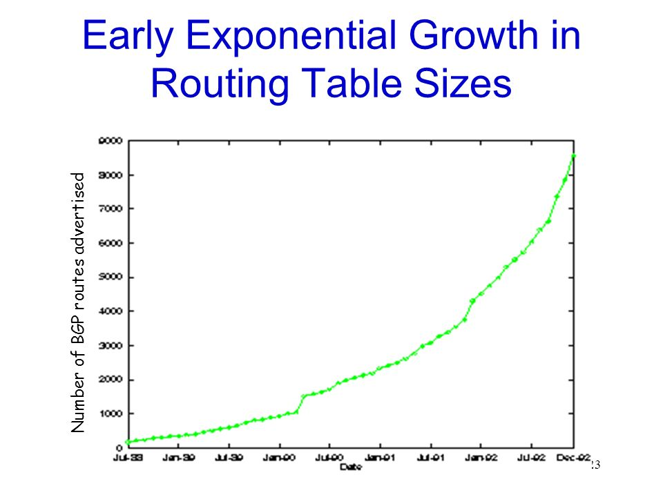 23 Early Exponential Growth in Routing Table Sizes Number of BGP routes advertised