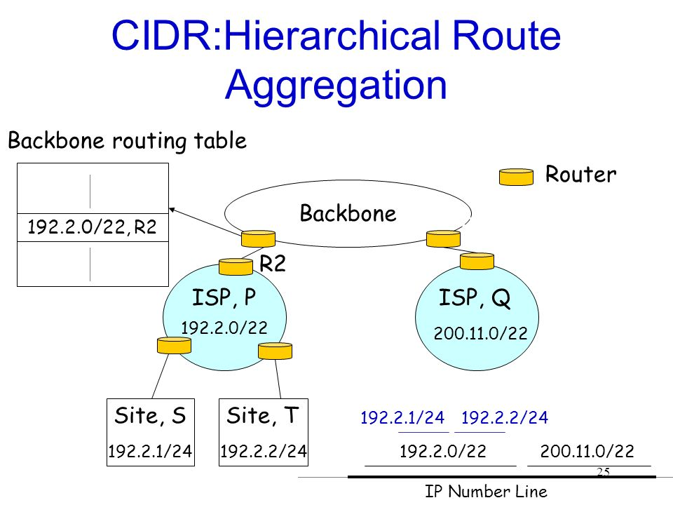 25 CIDR:Hierarchical Route Aggregation Backbone Router R1 R2 R3 R4 ISP, PISP, Q 192.2.0/22 200.11.0/22 Site, S 192.2.1/24 Site, T 192.2.2/24192.2.0/22200.11.0/22 192.2.1/24192.2.2/24 192.2.0/22, R2 Backbone routing table IP Number Line R2