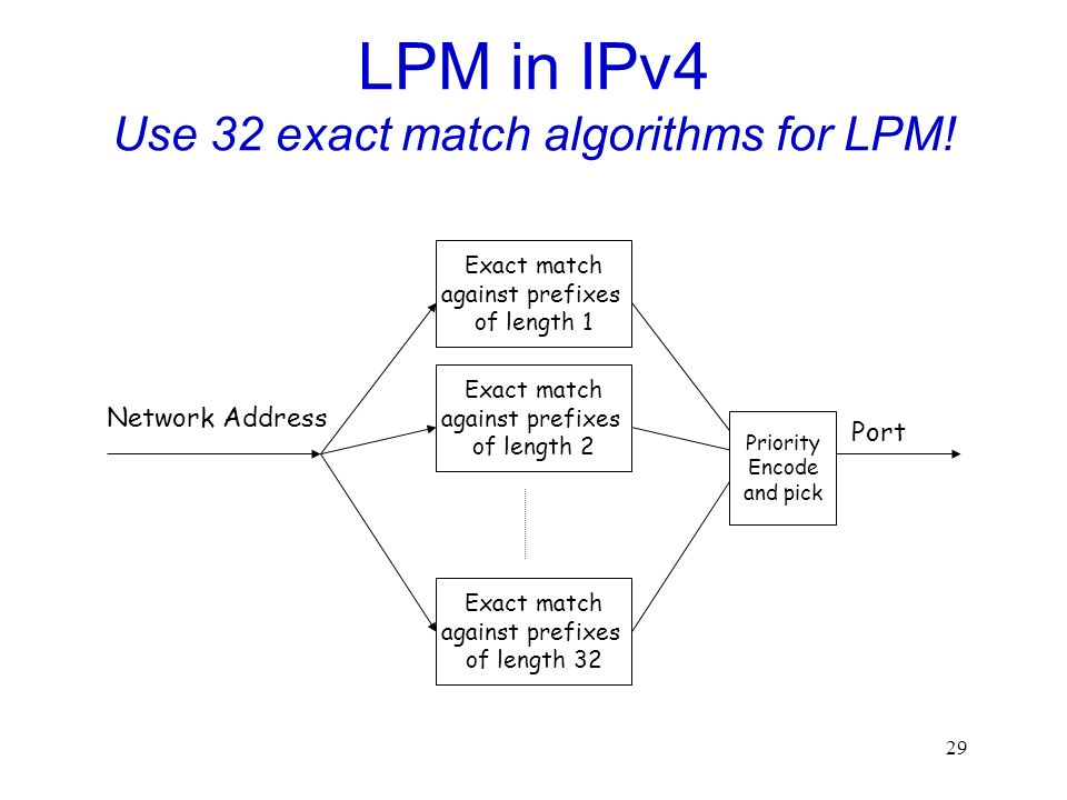 29 LPM in IPv4 Use 32 exact match algorithms for LPM.