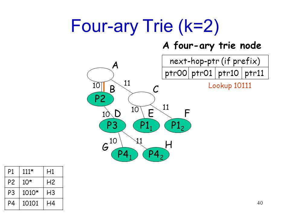 40 Four-ary Trie (k=2) P2 P3P1 2 A B F 11 next-hop-ptr (if prefix) ptr00ptr01 A four-ary trie node P1 1 10 P4 2 H 11 P4 1 10 11 10 D C E G ptr10ptr11