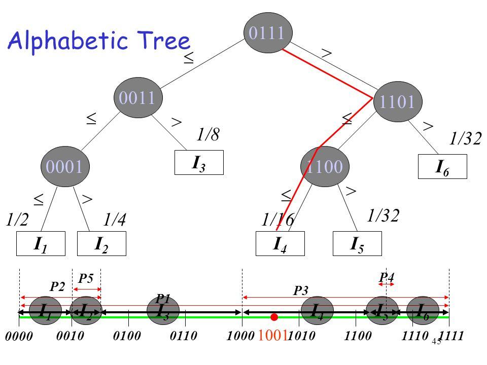 45 I1I1 I3I3 I2I2 I4I4 I5I5 I6I6 0111 0011 1101 11000001 > Alphabetic Tree 1/21/4 1/8 1/16 1/32 > > > > 0000 11110010010001101000111010101100 P1 P4 P3
